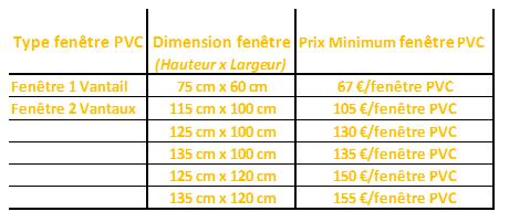 Fenetre Pvc Mesure Standard Idée De Travaux Et Fenetre