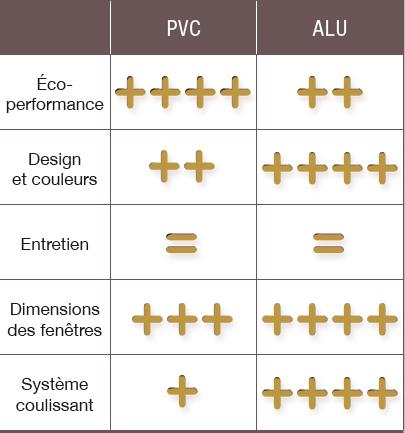 Difference prix fenetre pvc et alu