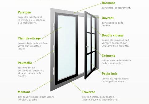 définition fenêtre