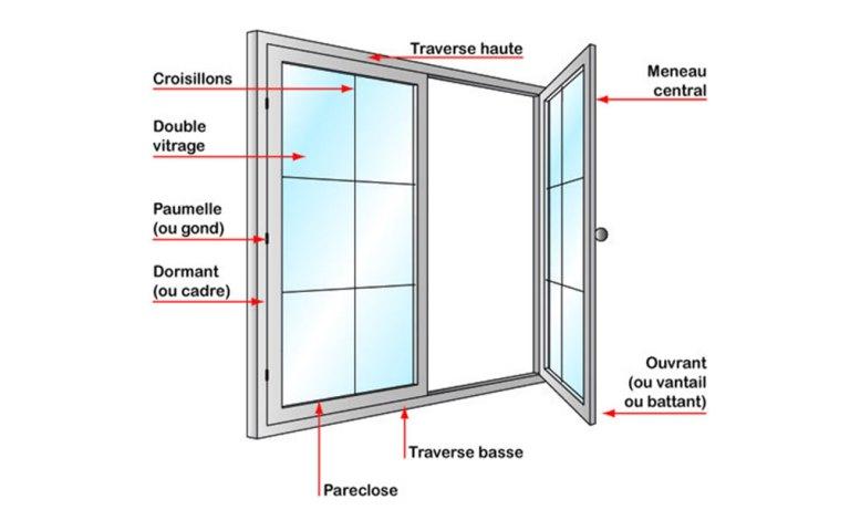 parties d'une fenêtre