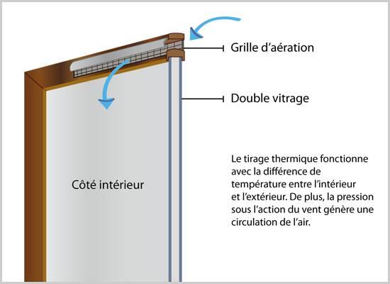 Pose aerateur fenetre id e de travaux et fenetre - Grille aeration fenetre pvc ...