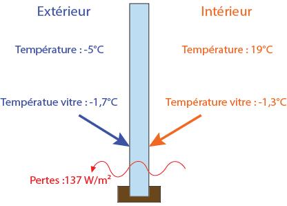 fenetre thermique